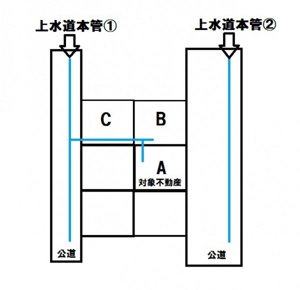 第三者水道管